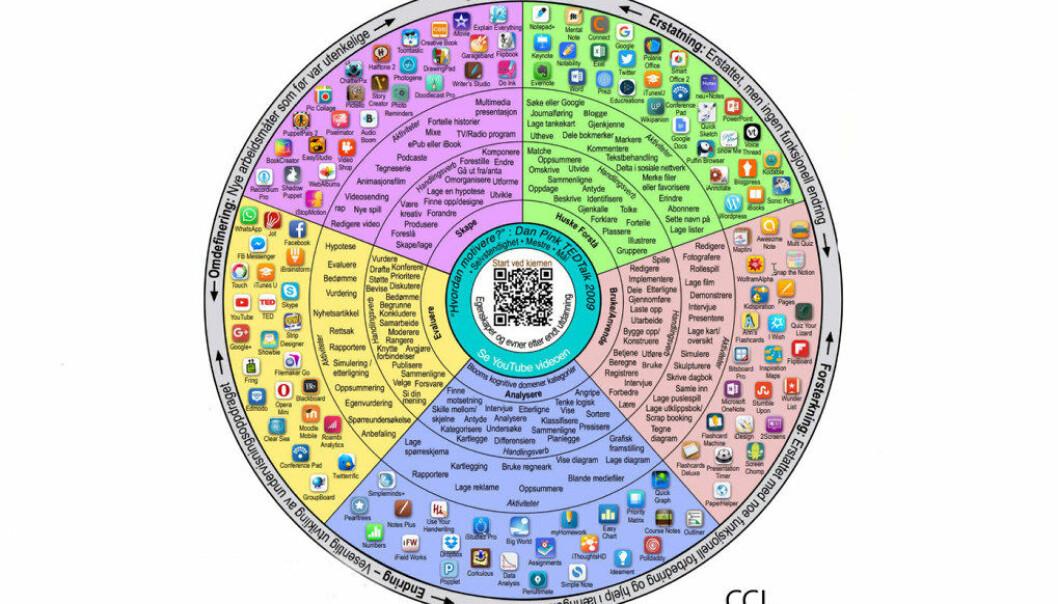 The Padagogy Wheel er et hjelpemiddel for å kunne velge den riktige appen til ulike oppgaver elevene skal løse. Dette hjulet og verktøyet fins også i norsk utgave: https://designingoutcomes.com/the-norwegian-padagogy-wheel-snakker-du-norsk