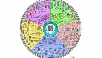 Smarte valg når du skal bruke teknologi i undervisningen