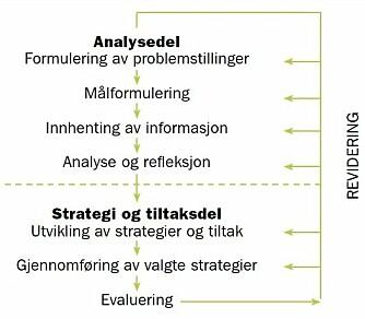 Analysemodellen.