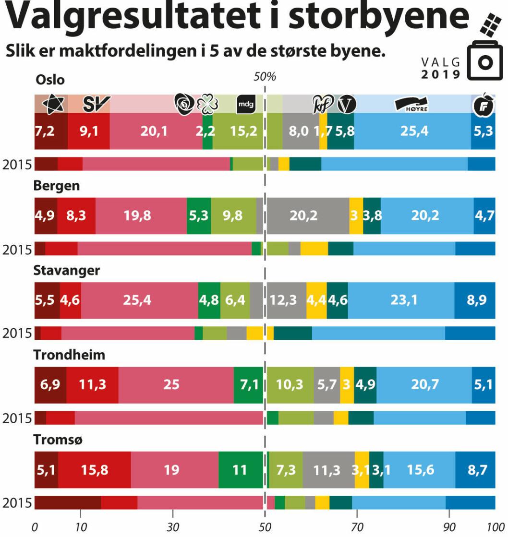 Grafikk: Nyhetsgrafikk.no