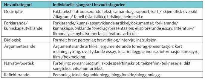 Tabell 2: Hovudkategoriar (basert på teksttype) og individuelle sjangerkategoriar