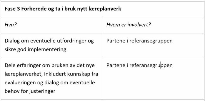 Tabell 1: Forberede og ta i bruk læreplanverket, tabell 3 i Strategi for fagfornying.