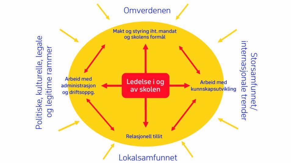 Figur 1. Spenninger i arbeidet som skoleleder (jf. Møller, 2019, s. 198)