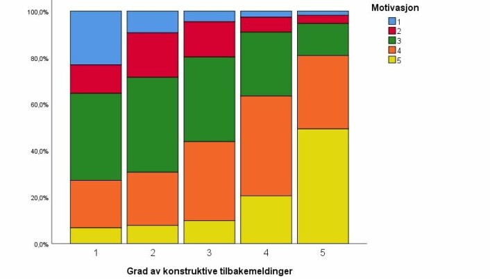 Figur 2. Stablet stolpediagram som viser fordelingen av studentenes rapporterte motivasjon for hver av kategoriene av konstruktive tilbakemeldinger.