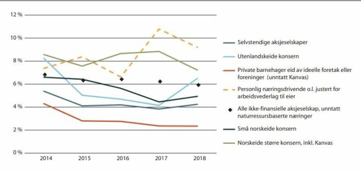 Den grønne linjen er barnehagekonsernene. De svarte diamantene er gjennomsnittet for andre næringer i Norge utvalget har sammenlignet med. Den stiplede gule linjene er i stor grad enkelpersonforetak, og her er driftsmarginen vanskelig å beregne og reelt sett sannsynligvis en del lavere.