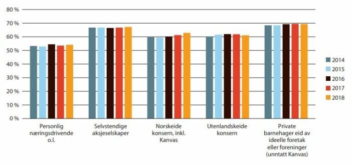 Oversikt over hvor stor andel av inntektene som brukes til personalkostnader.