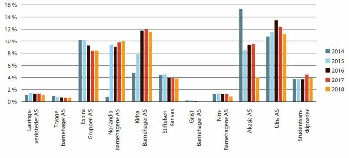 Oversikten viser hvor stor andel av inntektene som ble brukt til husleiekostnader.