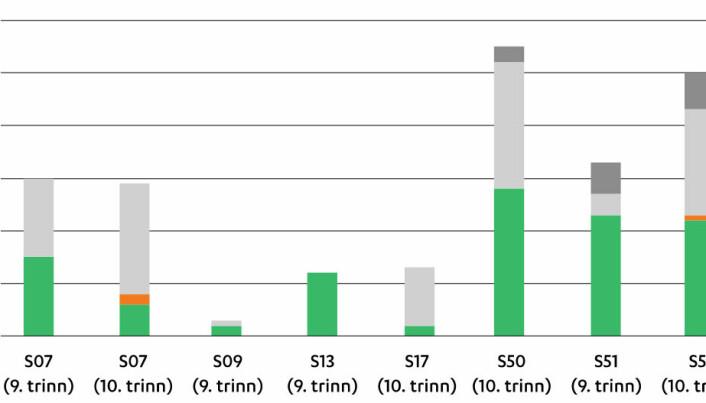 Figur 2. Oversikt over type tilbakemeldinger (S og nummer viser skolekode i LISE-prosjektet).