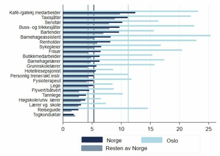 Antall med bekreftet covid-19 per 1000 yrkesaktive i forskjellige yrker i Norge, fra 1. januar til 12. mars 2021. De vertikale linjene viser gjennomsnittet for alle yrkesgrupper.