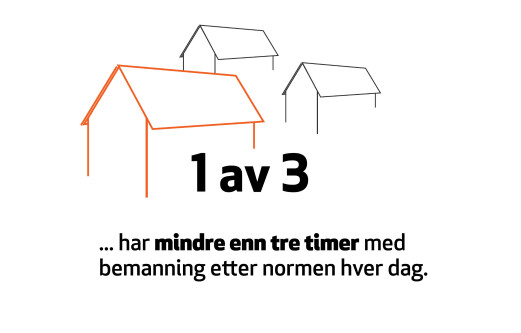Spørreundersøkelse gjennomført av Trøndelag Forskning og Utvikling i 2019.