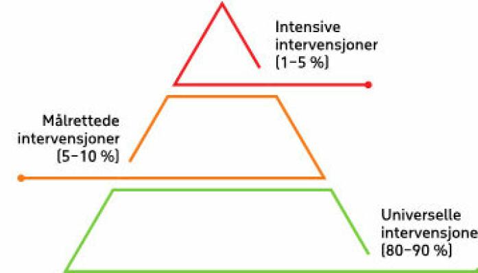 Figur 1: Tiltakspyramiden i fraværsarbeid. Det forventes økende kompleksitet og mengde fravær jo høyere man kommer i pyramiden, og derfor også økende krav til intervensjoner og tiltak. Universelle intervensjoner er intervensjoner som rettes mot alle. Målrettede intervensjoner rettes mot individer eller grupper med identifisert risiko som står i fare for å utvikle store vansker. Intensive intervensjoner er behandling eller tiltak rettet mot individer eller grupper med identifiserte vansker/diagnoser.